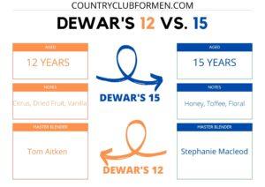 Dewar's 12 vs 15